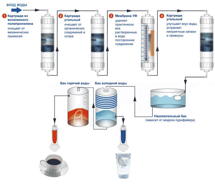 Устройство кулера для воды схема фото 814